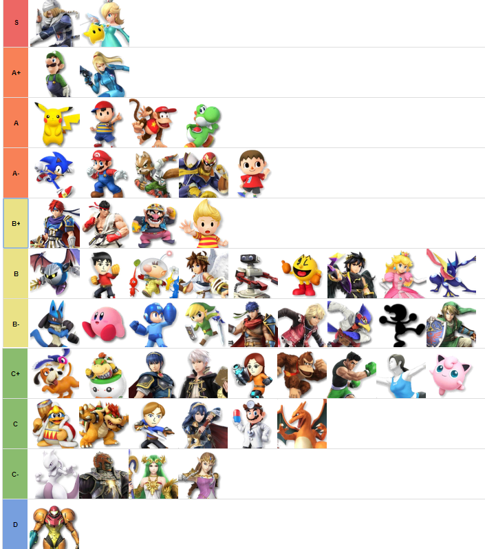 Super Smash Bros Wii U Tier List November idea gallery