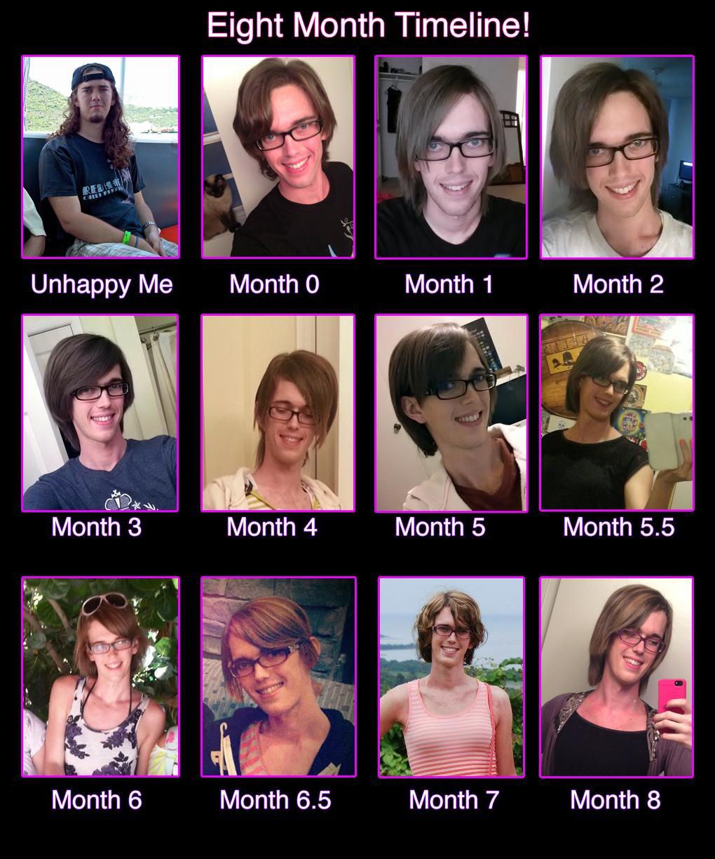 Transgender Transitions Transgender Transition Timelines Know