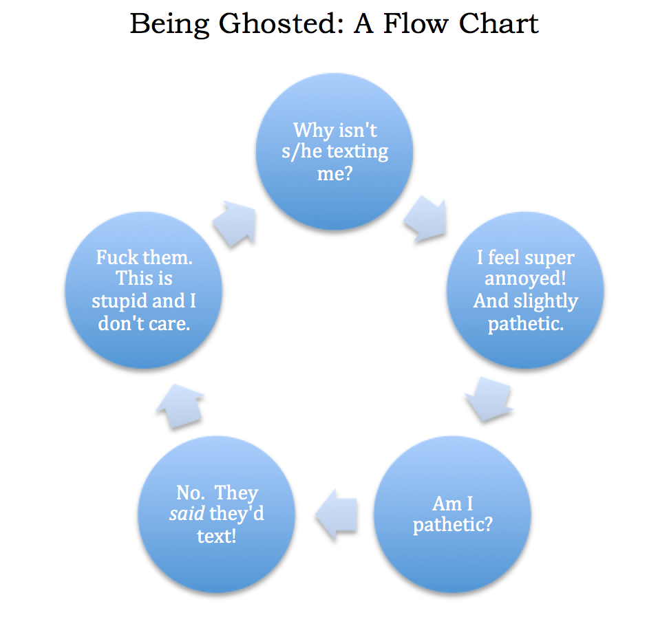 Watch How to Handle Being Ghosted video