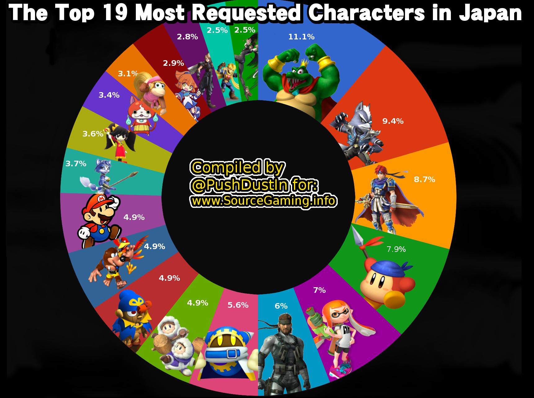 Japan's DLC Poll, Part 2 | Super Smash Brothers | Know Your Meme