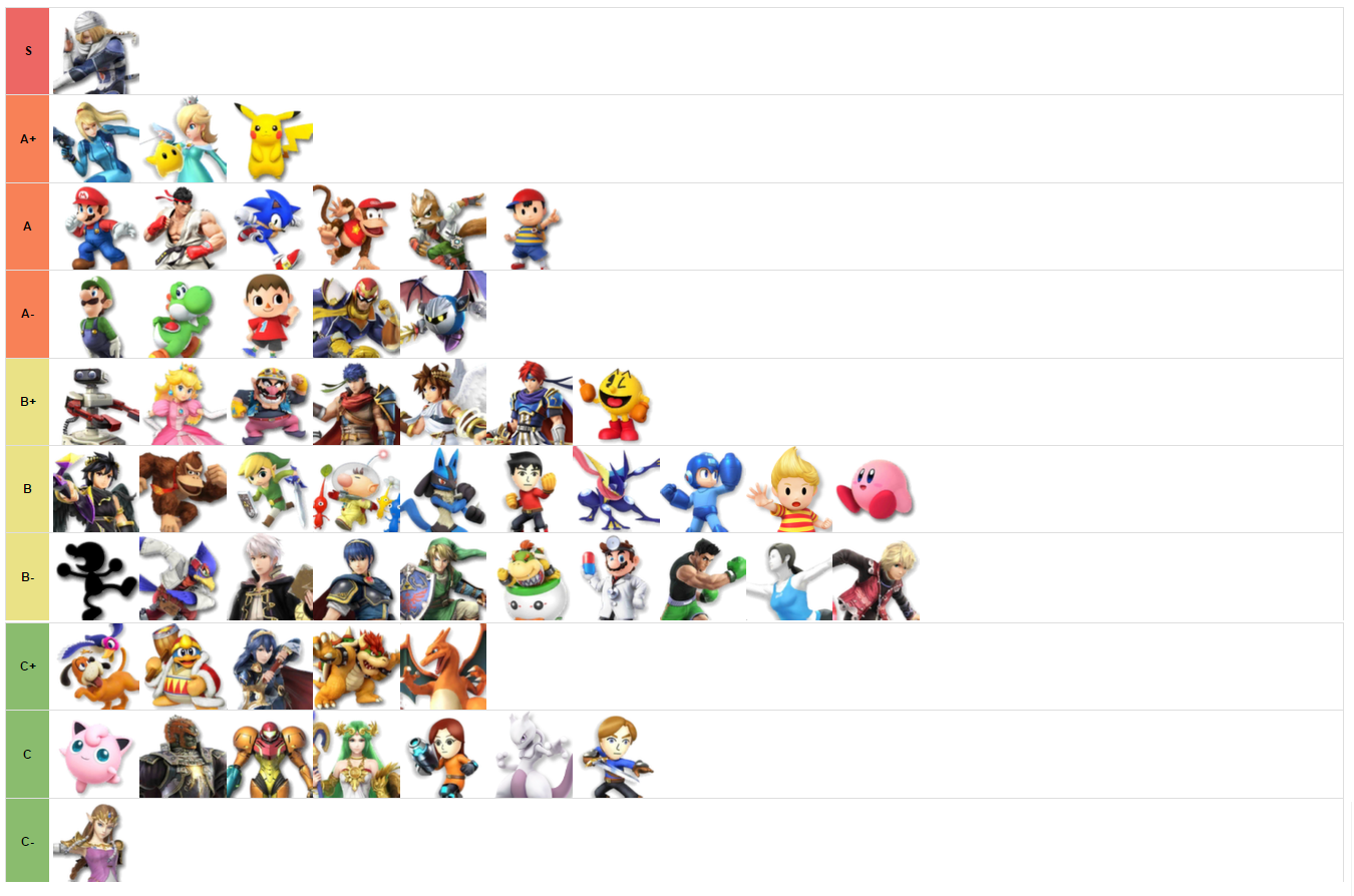 r smashbros november 2015 tier list super smash brothers know