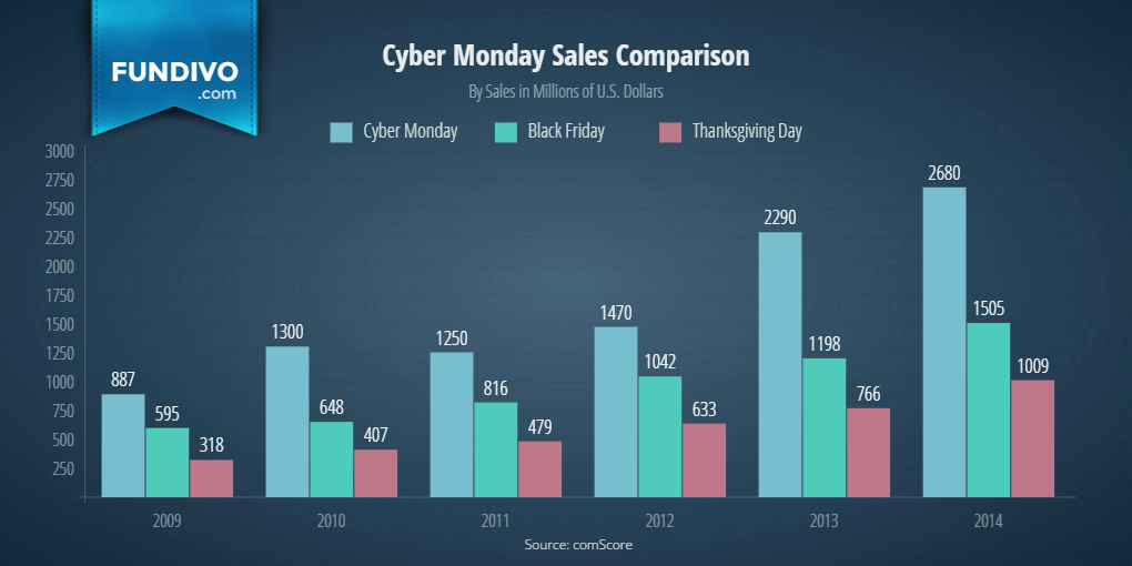 Sales Comparison Thanksgiving Day Vs Black Friday Vs Cyber Monday Cyber Monday Know Your Meme