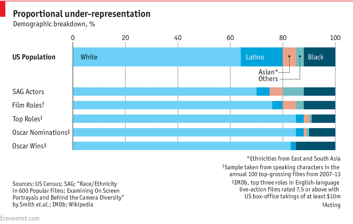 Proportional Under Representation Demographic Breakdown 20 40 60 80 100 US Population White