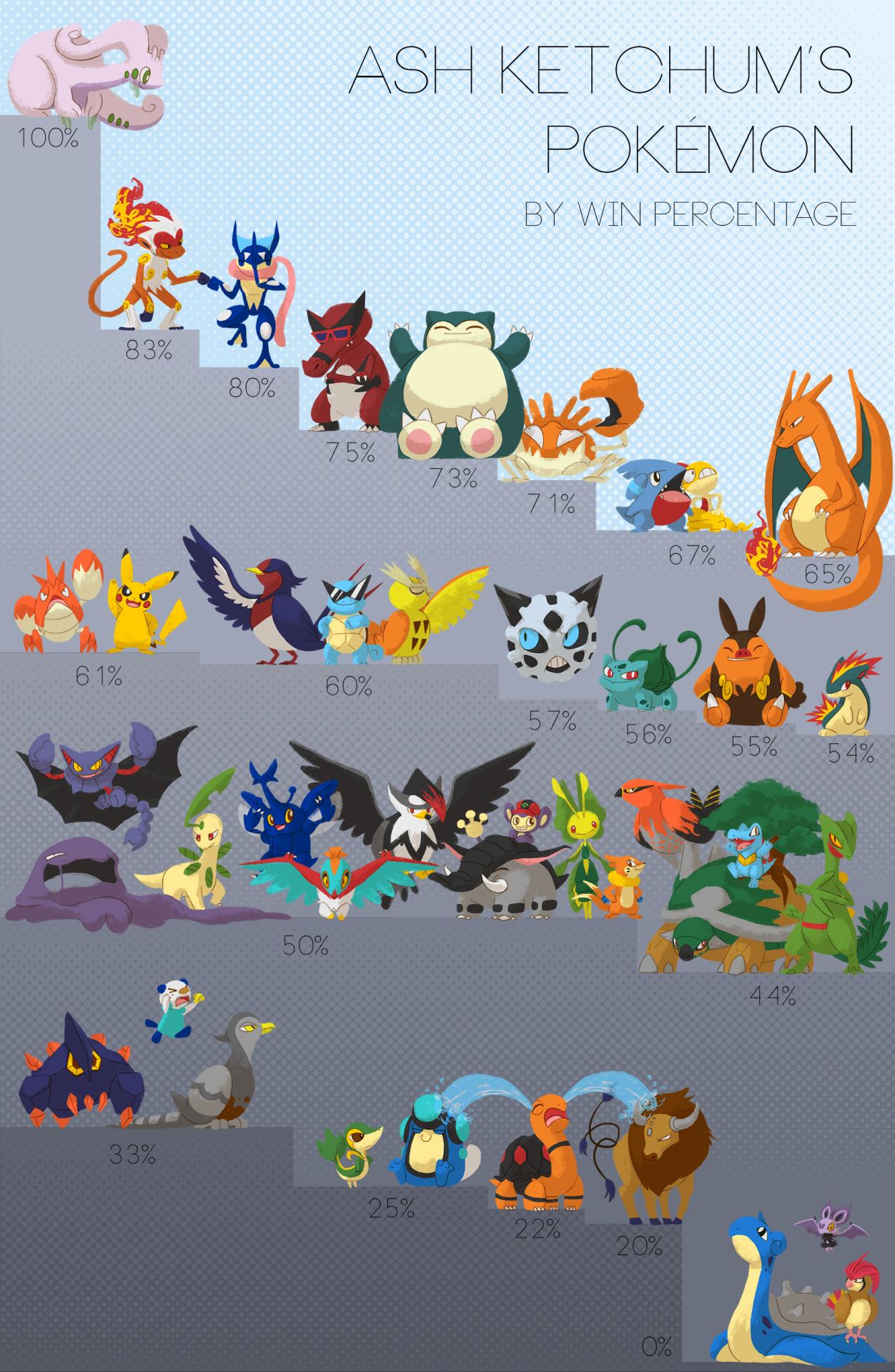 Ash's Pokemon ranking by Win Percentage | Pokémon | Know Your Meme