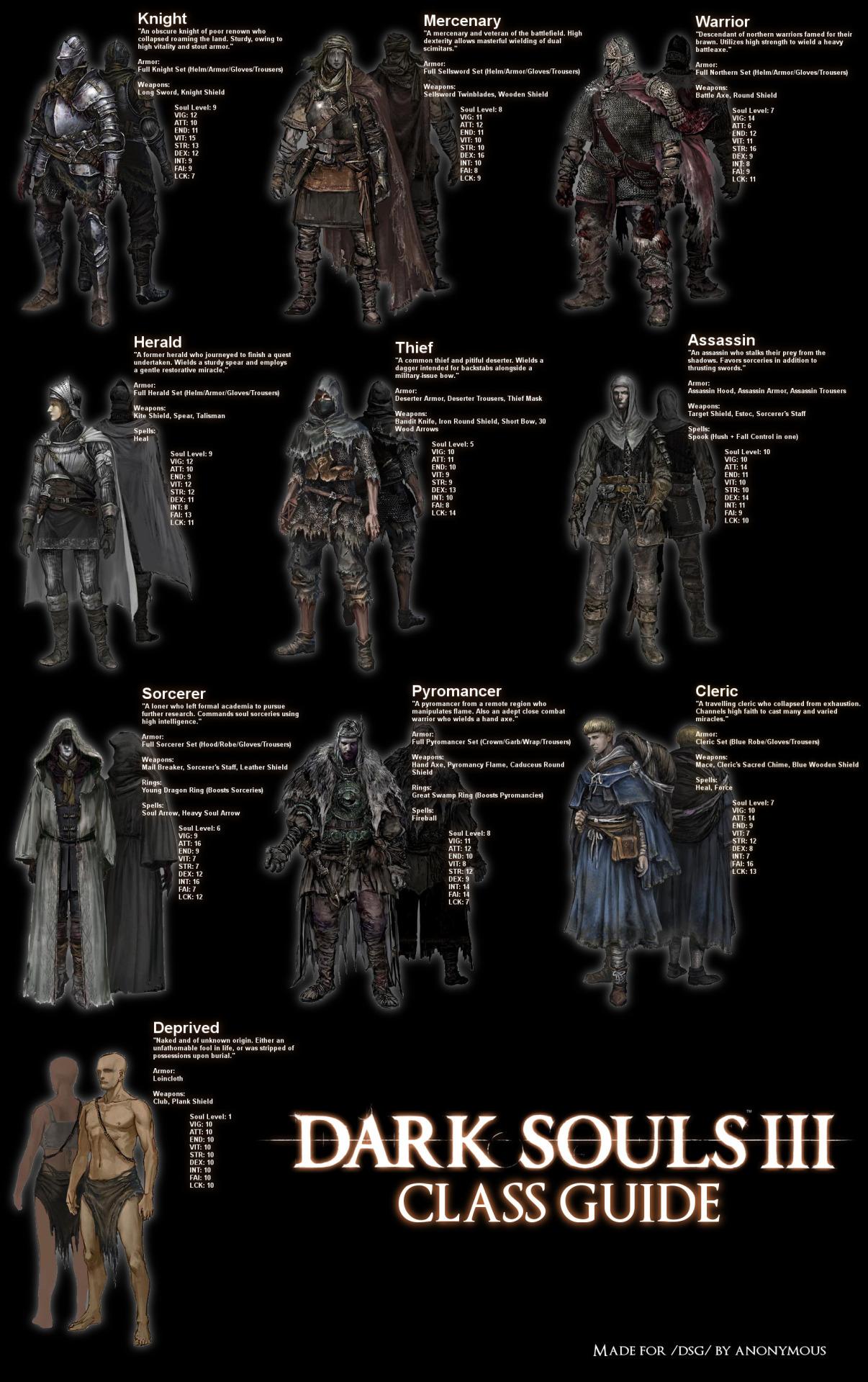 Dark Souls 3 Class Guide | Dark Souls | Know Your Meme
