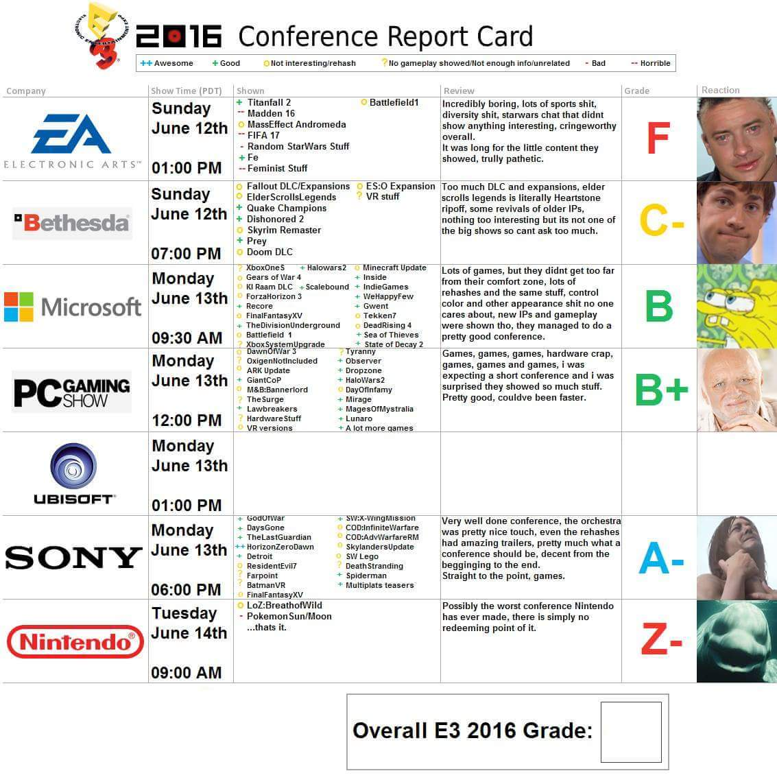 report card electronic entertainment expo e3 know your meme