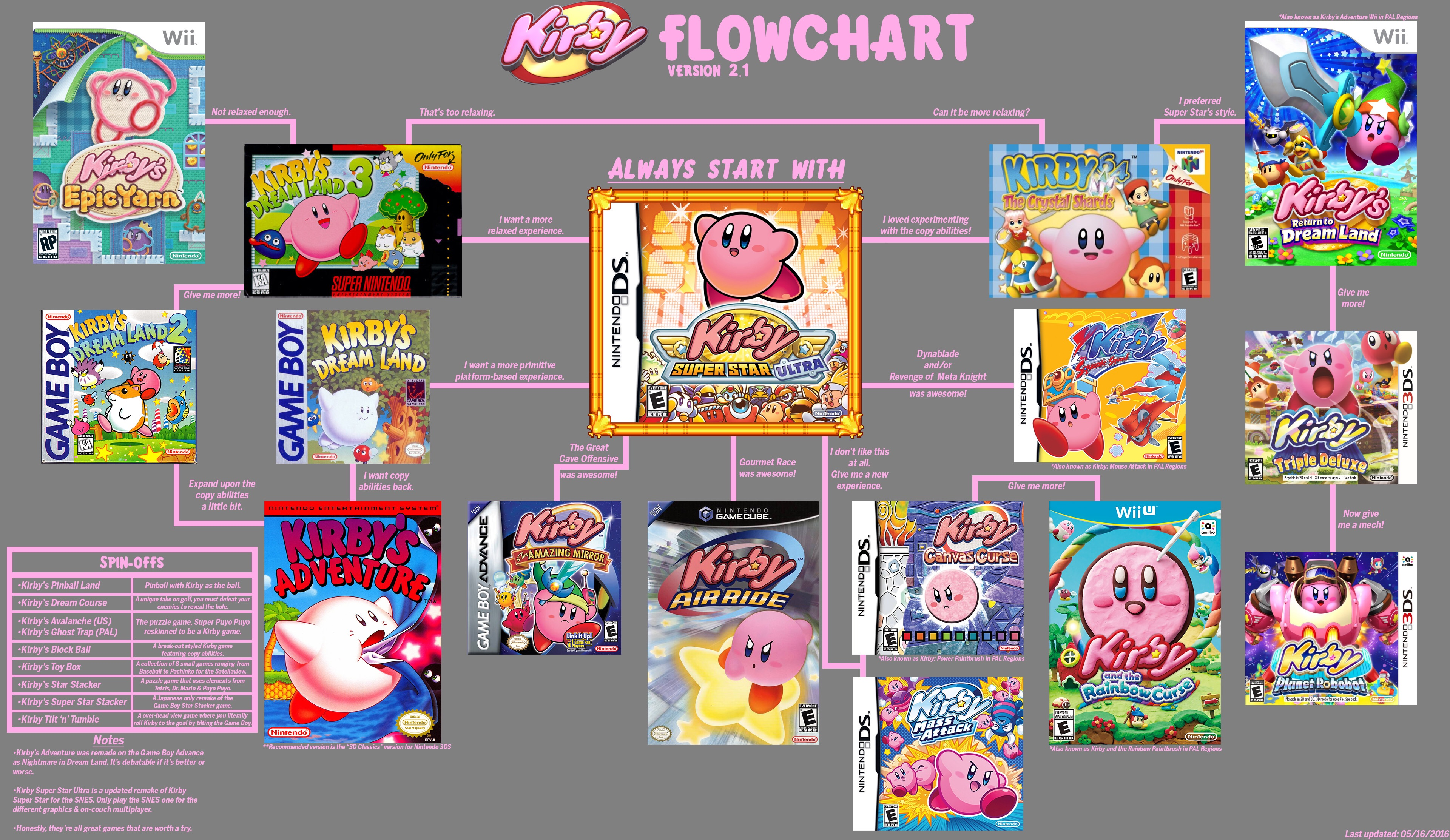 the kirby series starter guide kirby know your meme