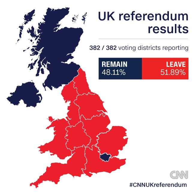 uk referendum results 382 382 voting districts reporting leave remain 4811 5189 cnn