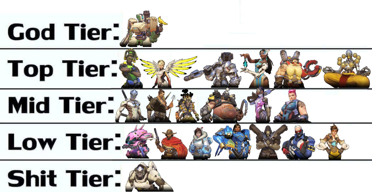 tiers r 4 tier lists know your meme