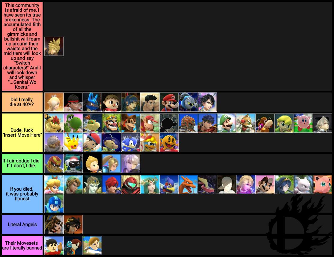 A tier list based on much people complain about the