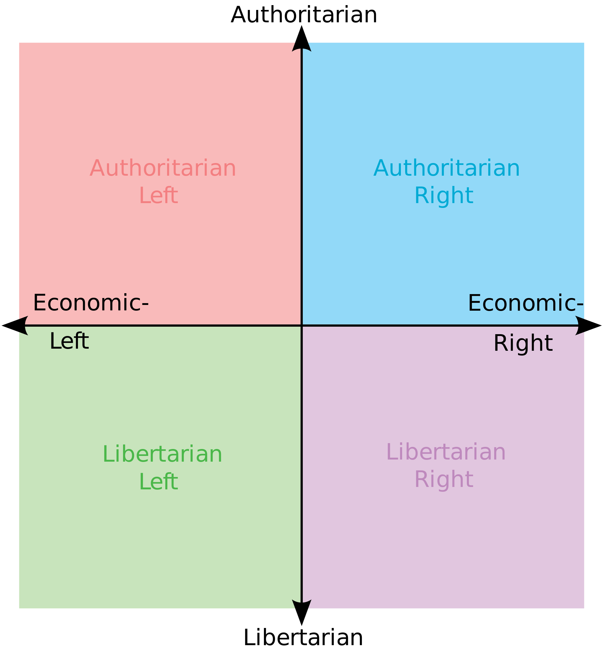 Political Compass Template | Political Compass | Know Your Meme