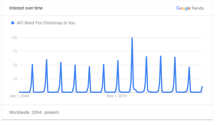 interest over time google trends all i want for christmas is you 100 75 50 - All I Want For Christmas Original