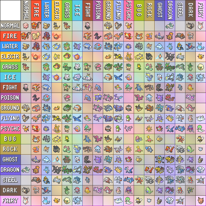 pokemon type chart with all type combinations so far pokémon