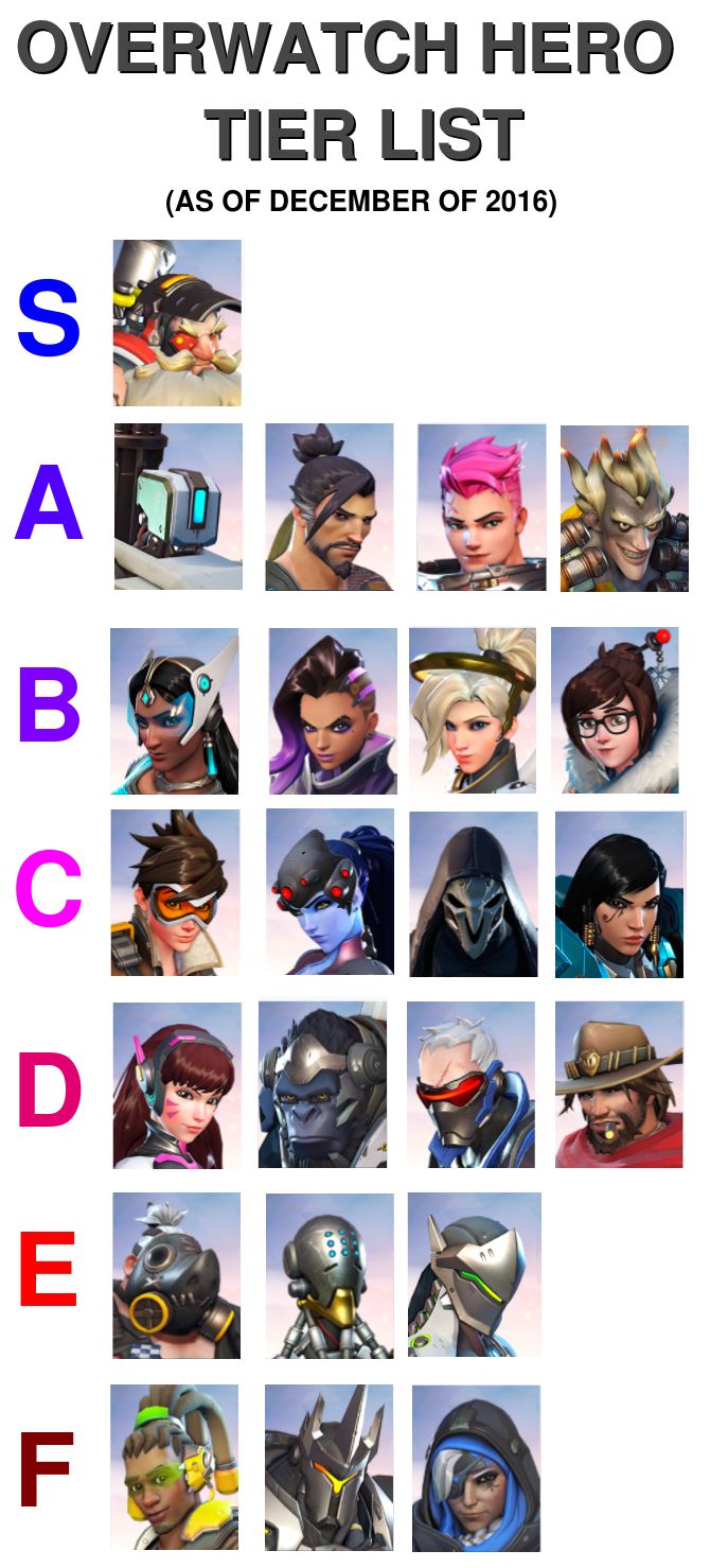 tier list overwatch know your meme