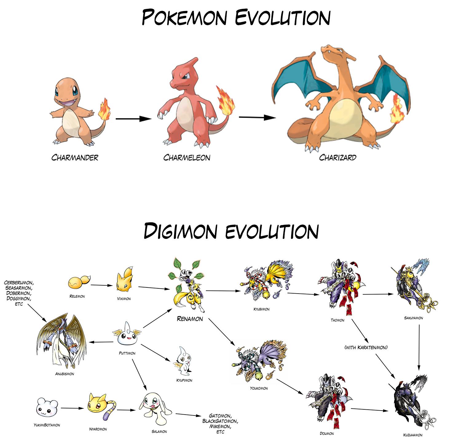 Pokemon evolution vs digimon evolution pokememes - X evolution pokemon ...