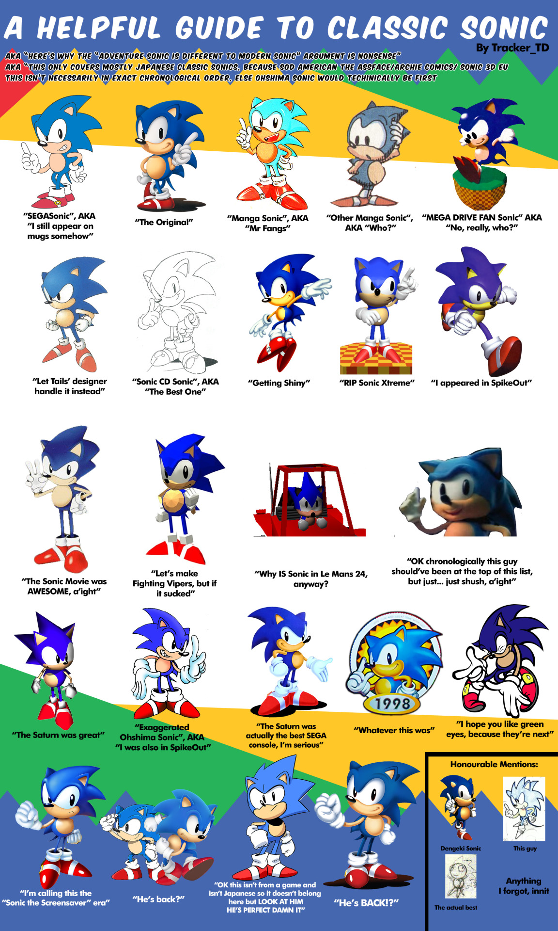 Tracker Td S Helpful Guide To Classic Sonic Sonic The Hedgehog Know Your Meme