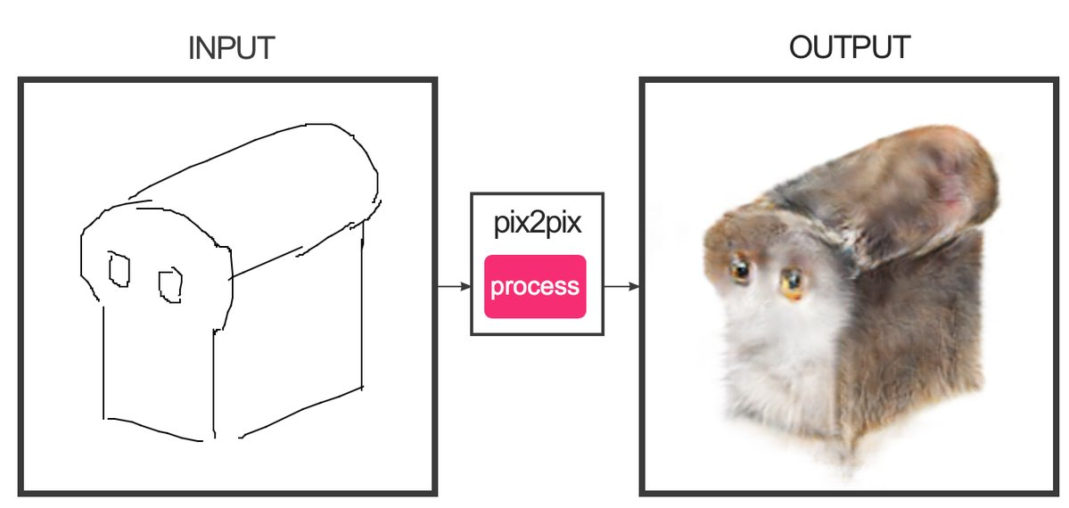 CatBread Nekopan by @ivymyt | Edges2Cats | Know Your Meme