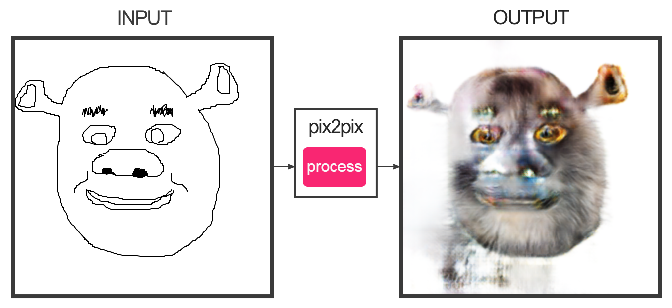 Shrek | Edges2Cats | Know Your Meme