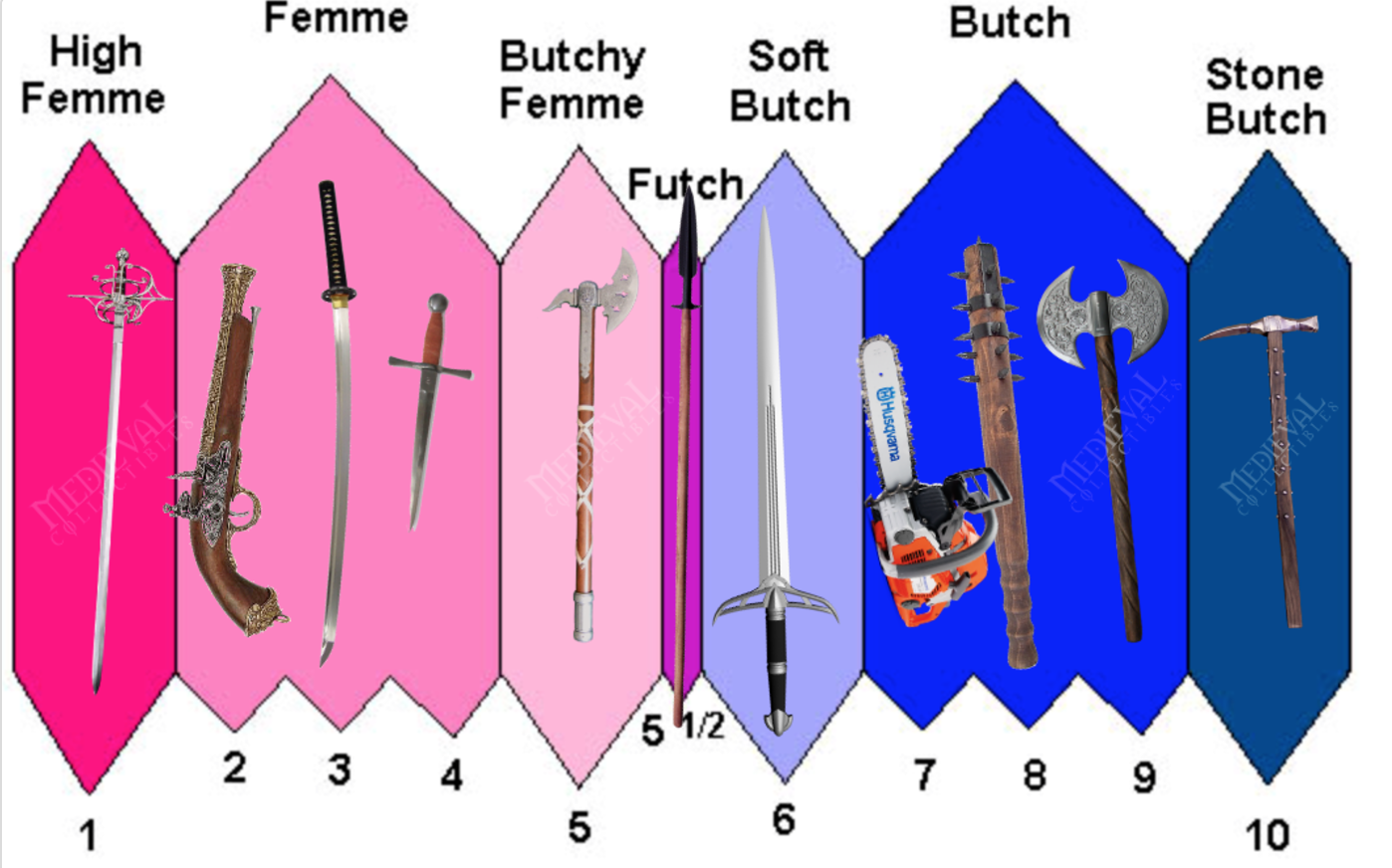 butch or femme