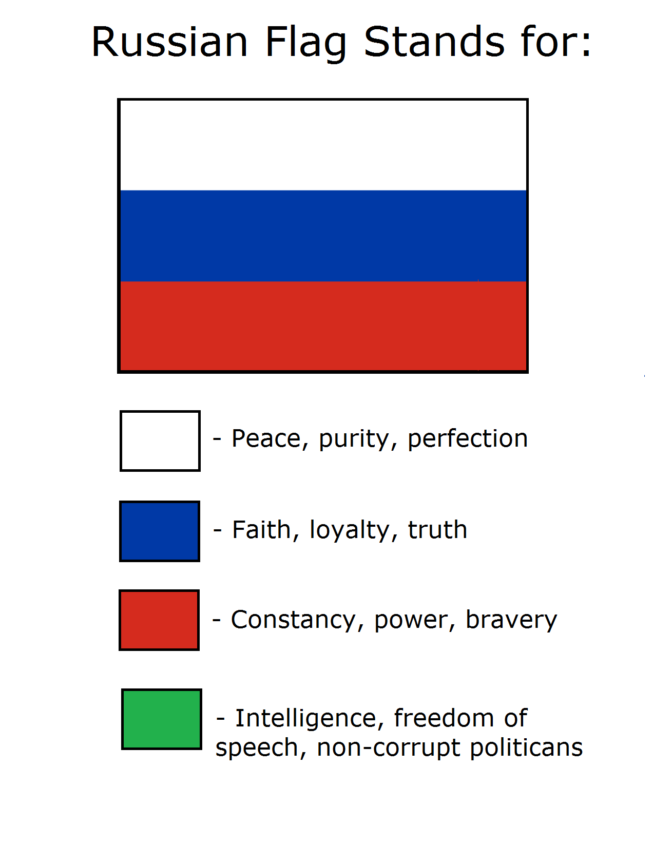 Russian flag stands for: | Flag Color Representation