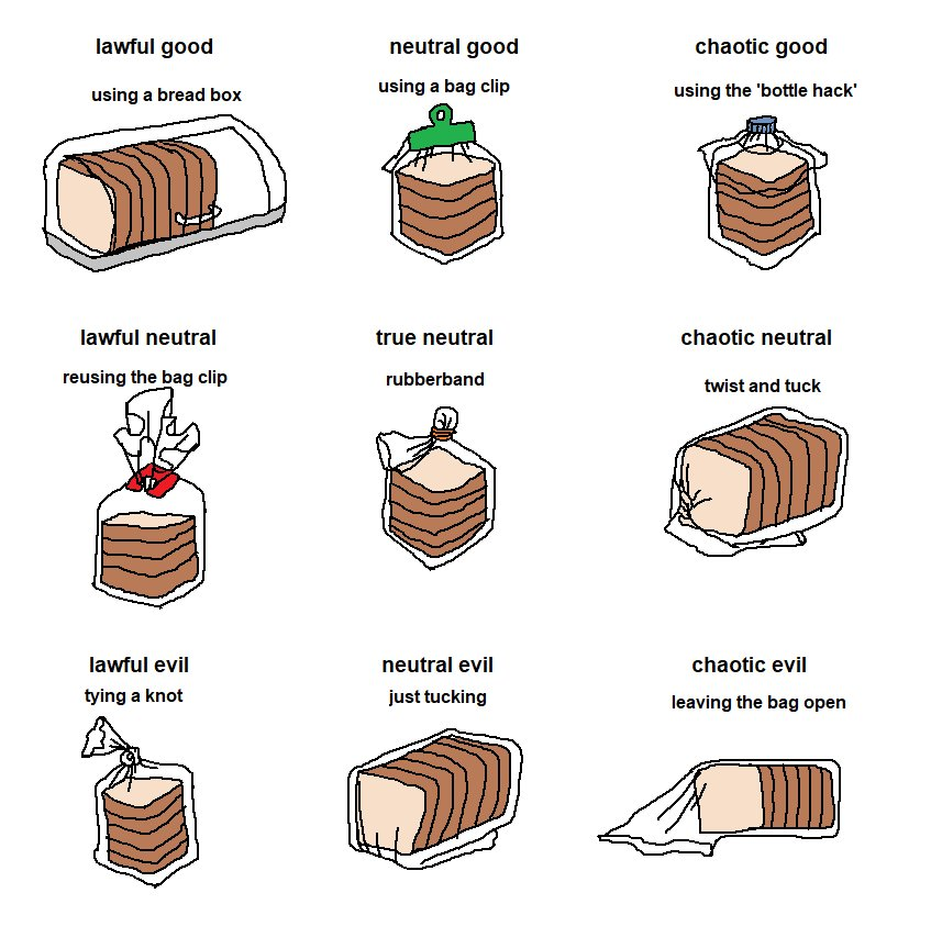 Lawful Good Neutral Chaotic Using A Bread Box Bag Clip The