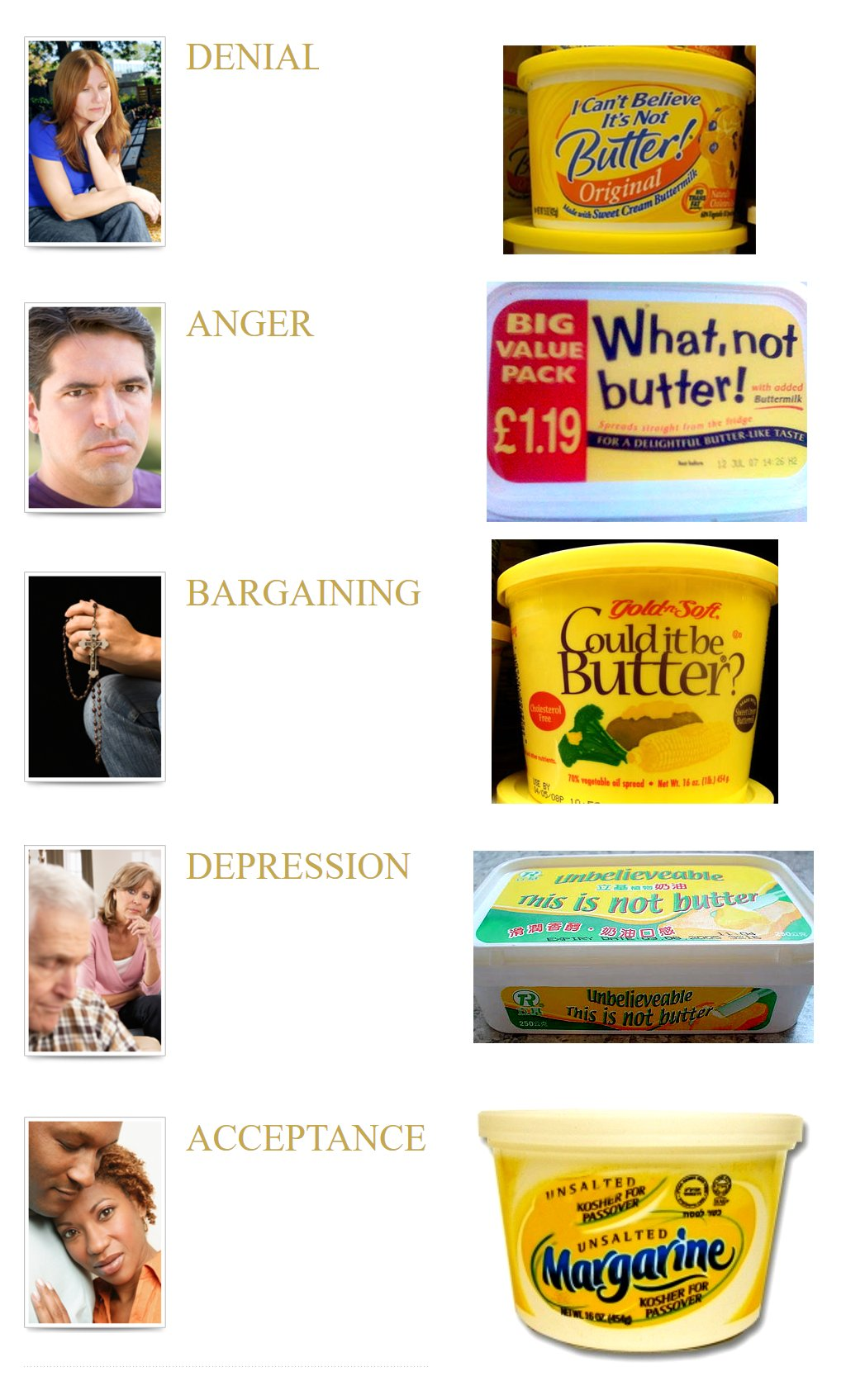 Imitation Butter | The Five Stages of Grief | Know Your Meme