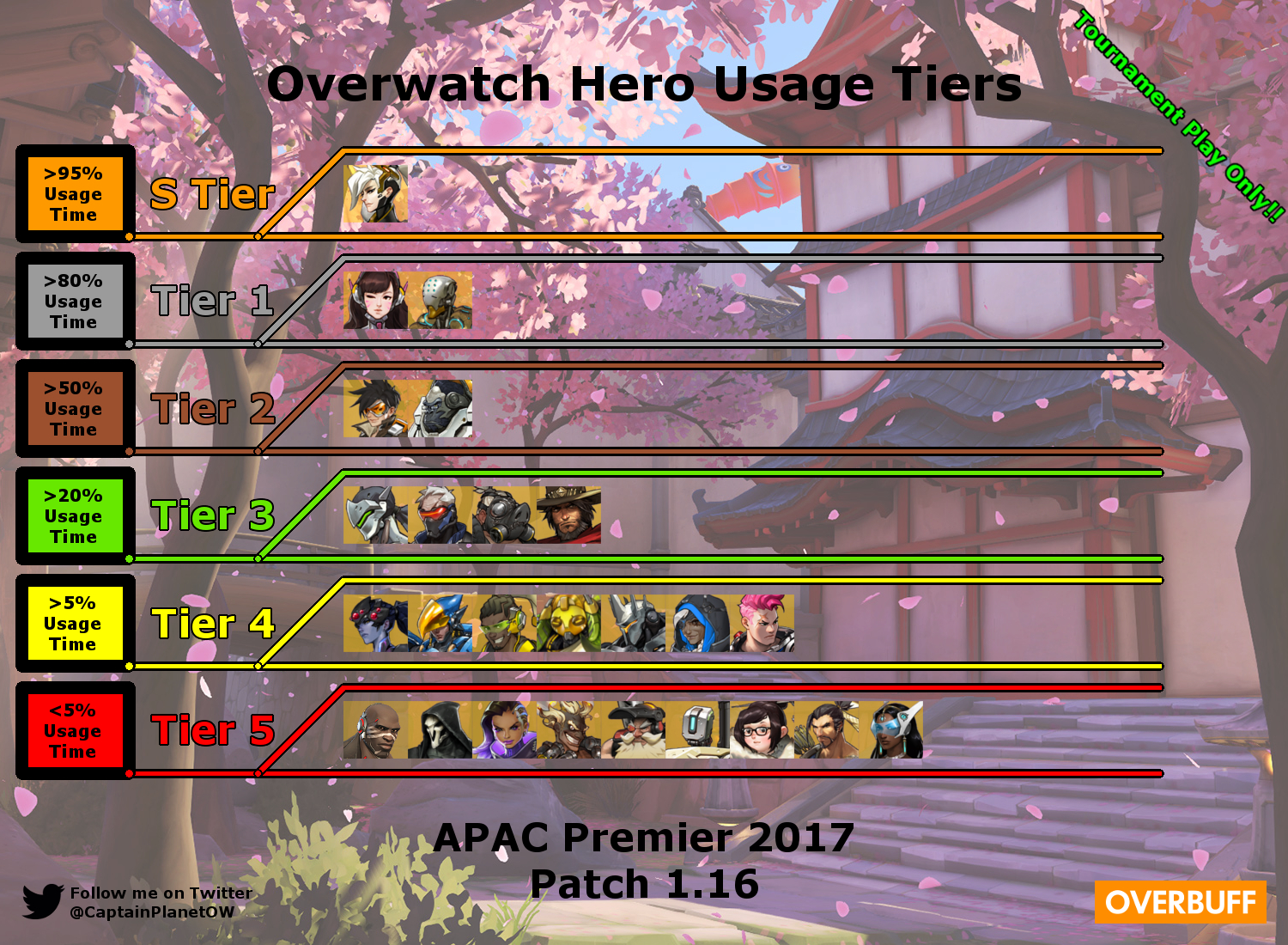 overwatch hero tier list overwatch know your meme