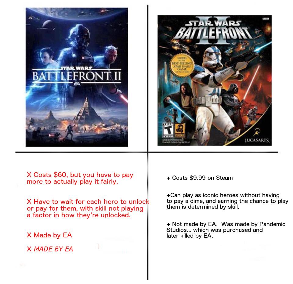 Battlefront 2 Vs Battlefront 2 Star Wars Battlefront Ii