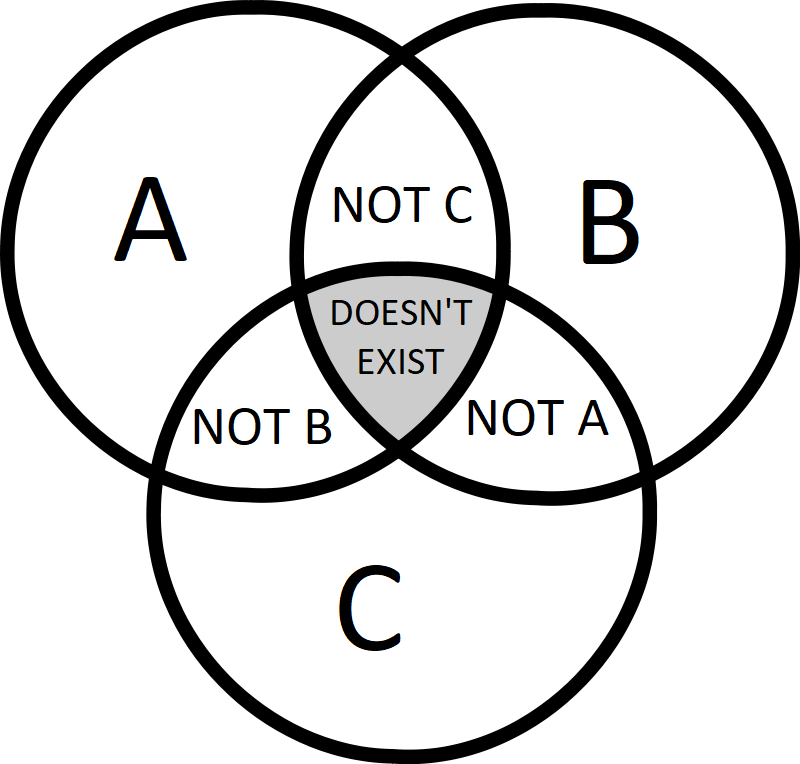 3 circle venn diagram lolgraphs in a nutshell lolgraphs know not c doesnt exist not b not a ccuart Images