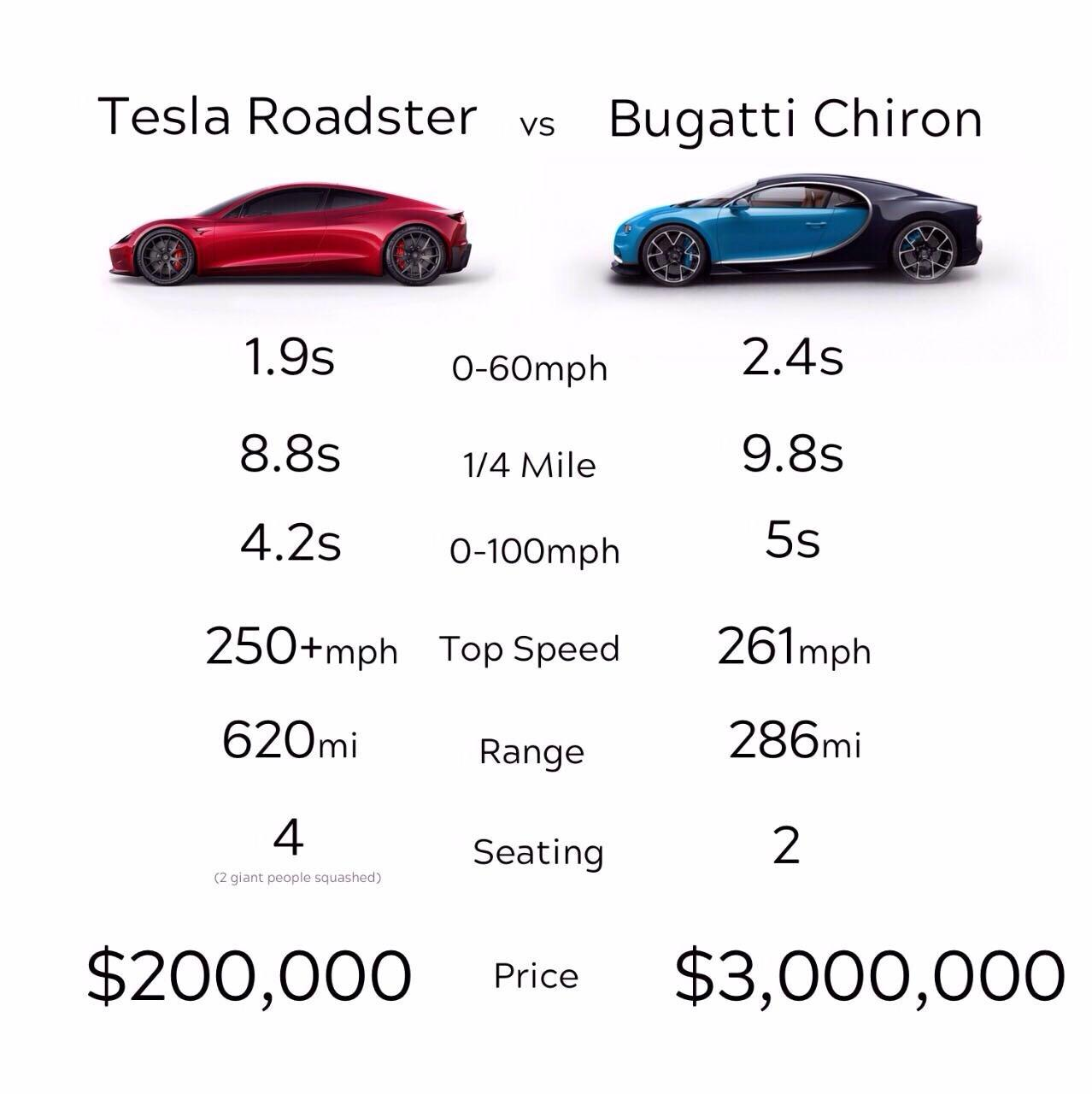 tesla roadster vs. bugatti chiron   tesla roadster comparisons