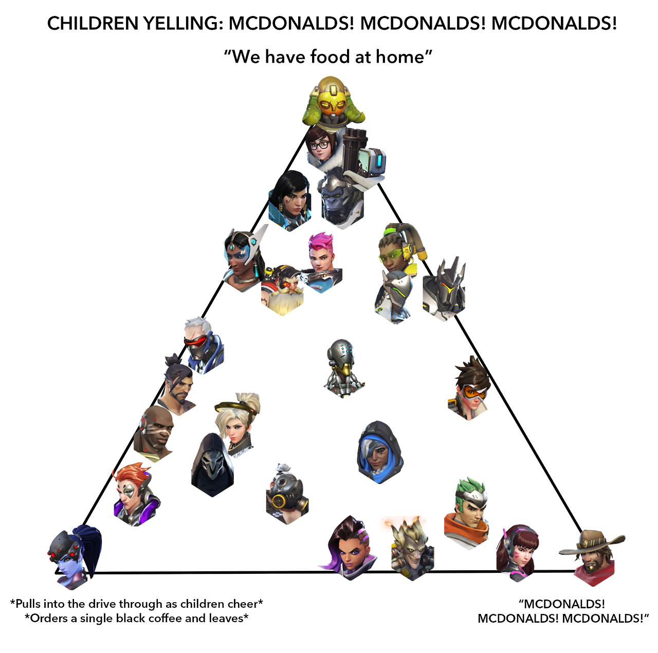 Original | McDonald\'s Alignment Chart | Know Your Meme