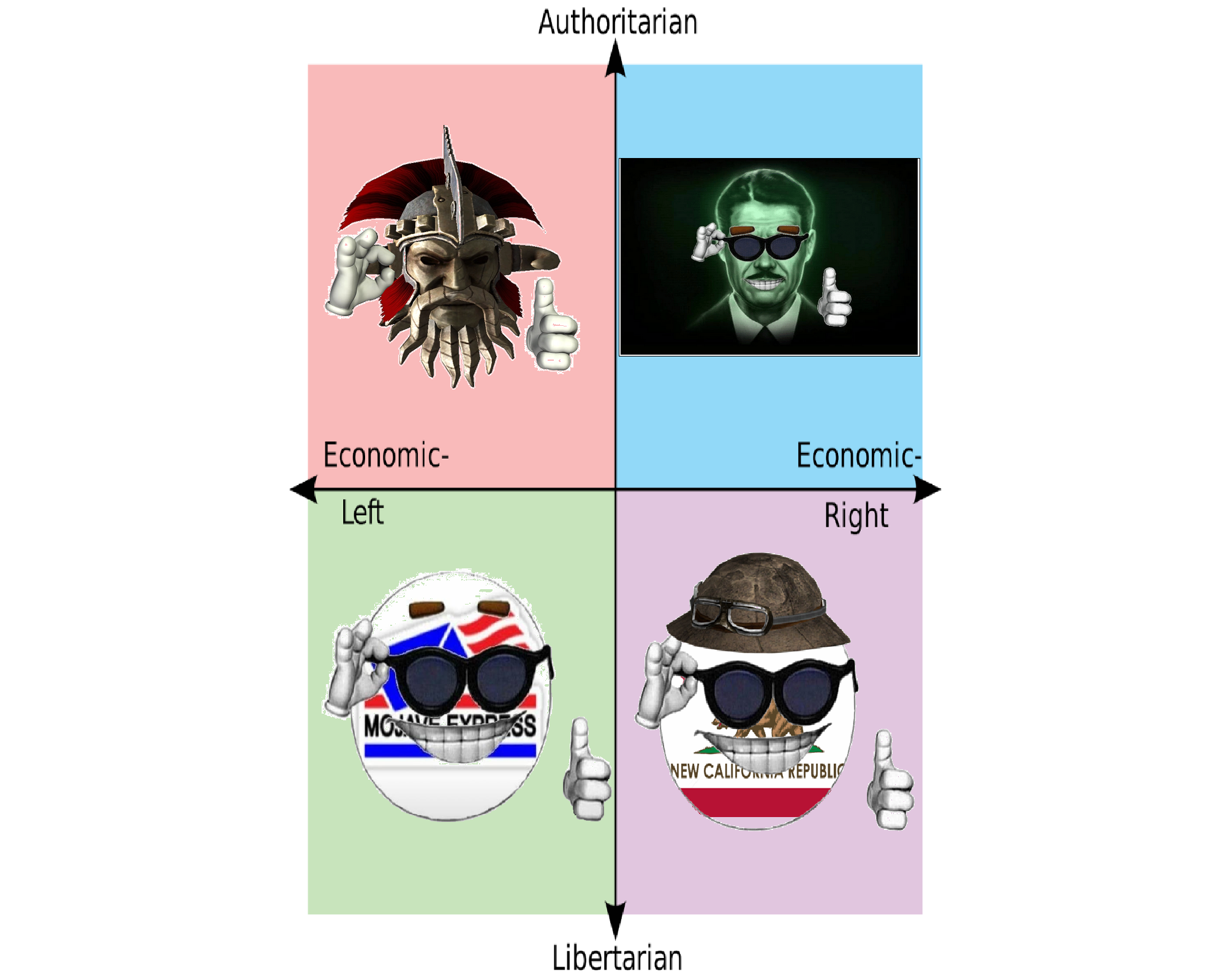 Fallout Political Compass | Political Compass | Know Your Meme