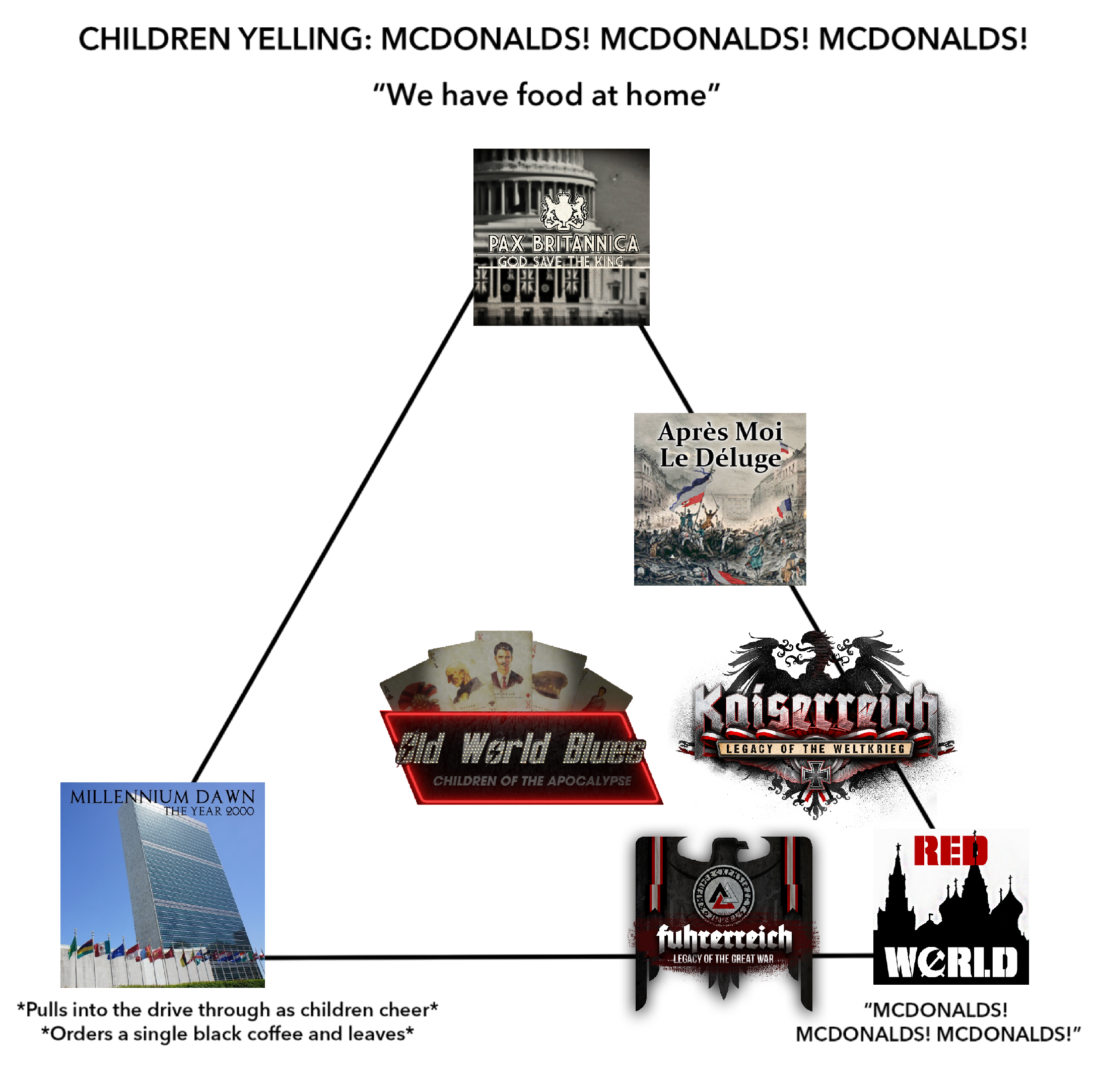 HOI4 Mod Alignment Chart | McDonald's Alignment Chart | Know