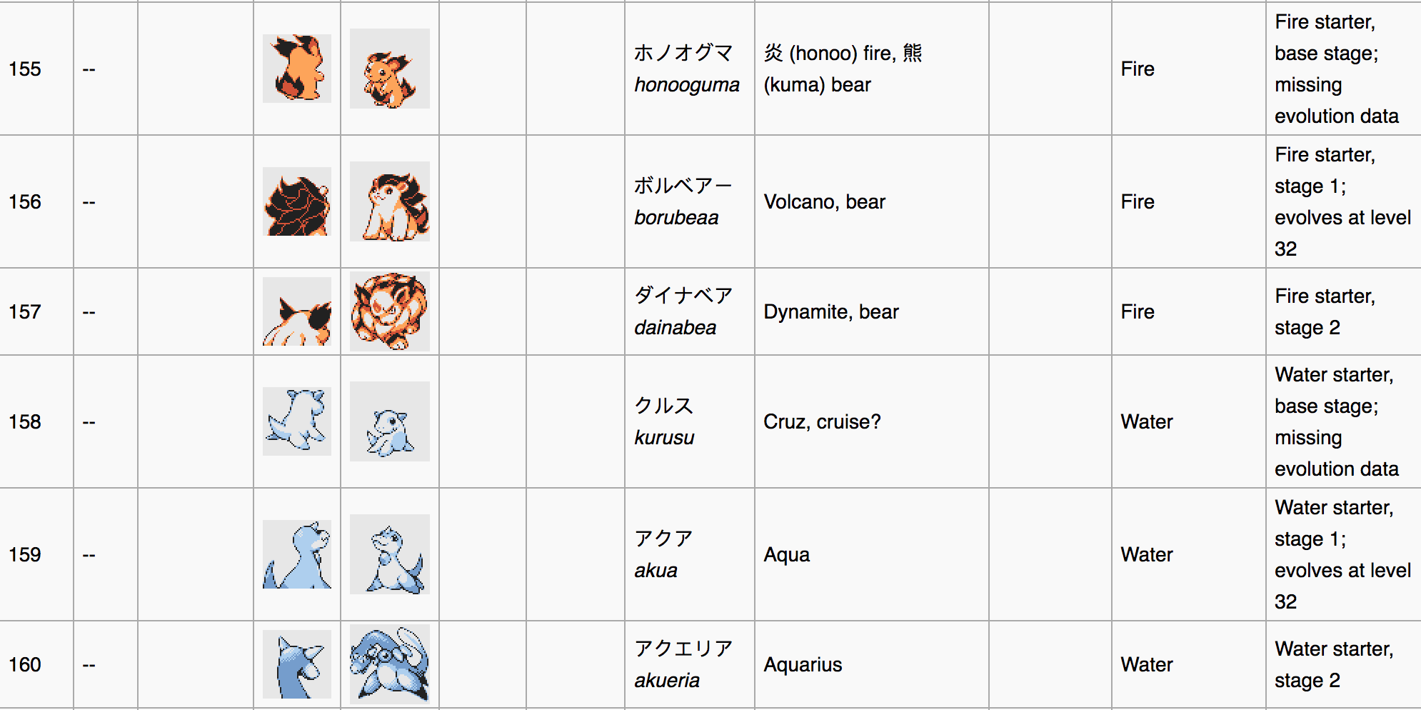 Leaked Fire and Water Sprites | Pokémon Gold and Silver Beta