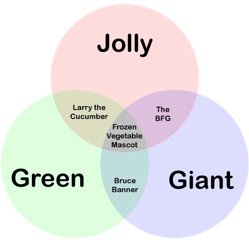 601 jolly green giant venn diagram parodies know your meme