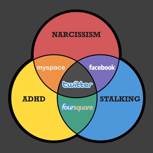 Narcissim Adhd Stalking Venn Diagram Parodies Know Your Meme