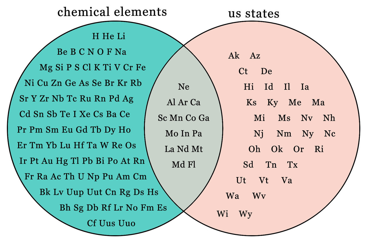 Things you contemplate in the shower if you have a periodic table chemical elements us states h he li bebcnofna ak az mg si psci k ti v ccuart Images