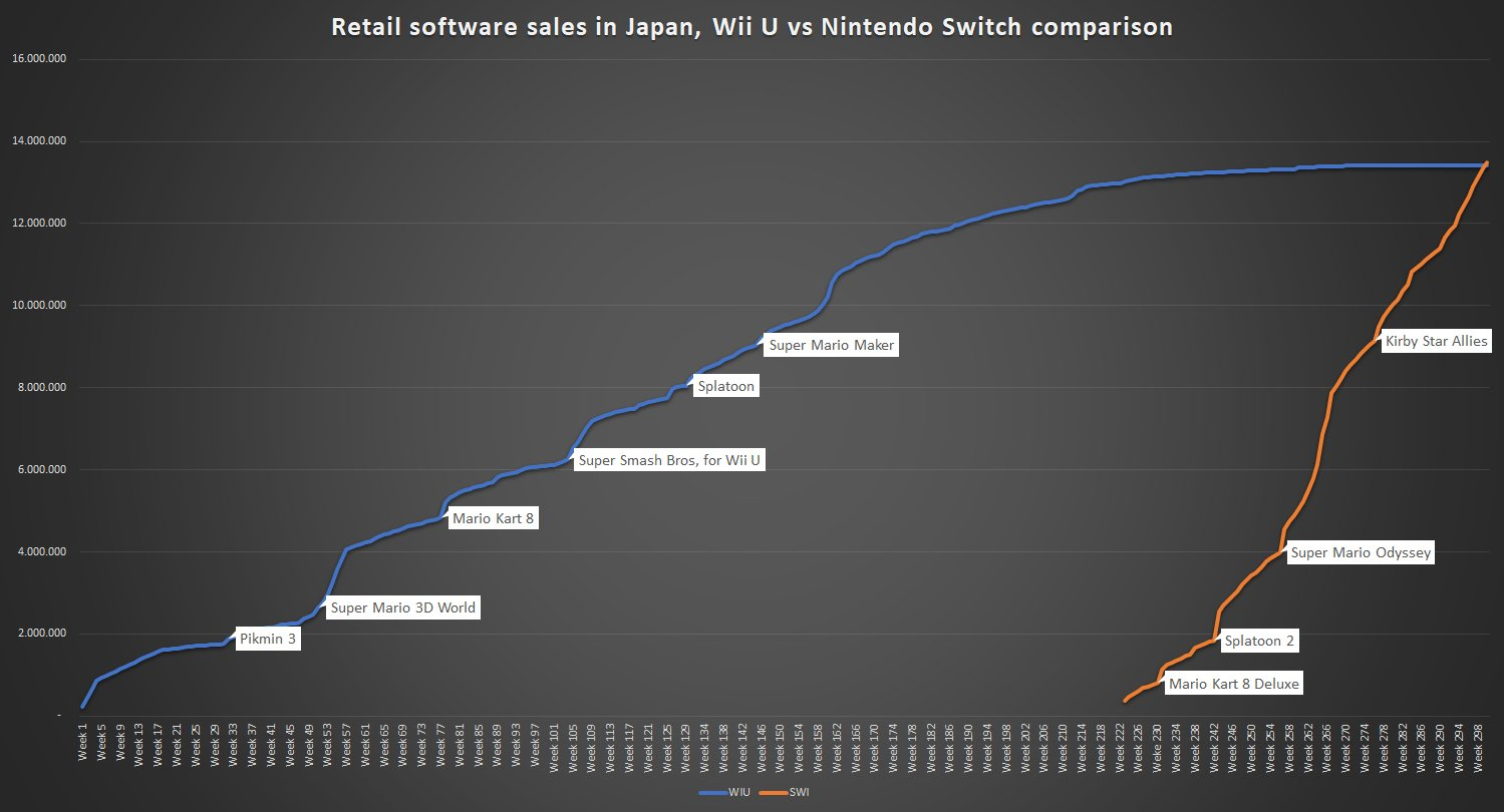Switch S Retail Software Sales Have Exceeded Wii U S 5 Year