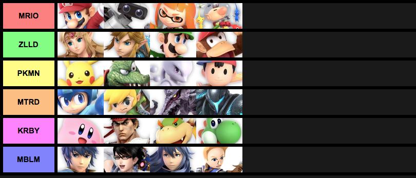 SSBU Character Teams  | Smash Ultimate Tier Lists | Know Your Meme