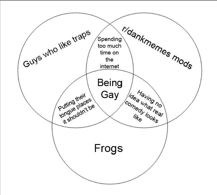 Alexa play infowars venn diagram parodies know your meme r dankmemes spending too much time on the internet mods guys who like traps ing ccuart Images