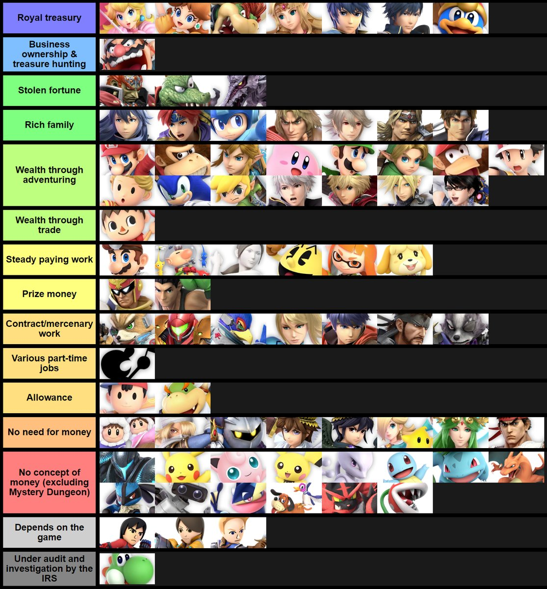 Smash ultimate tier list 2019