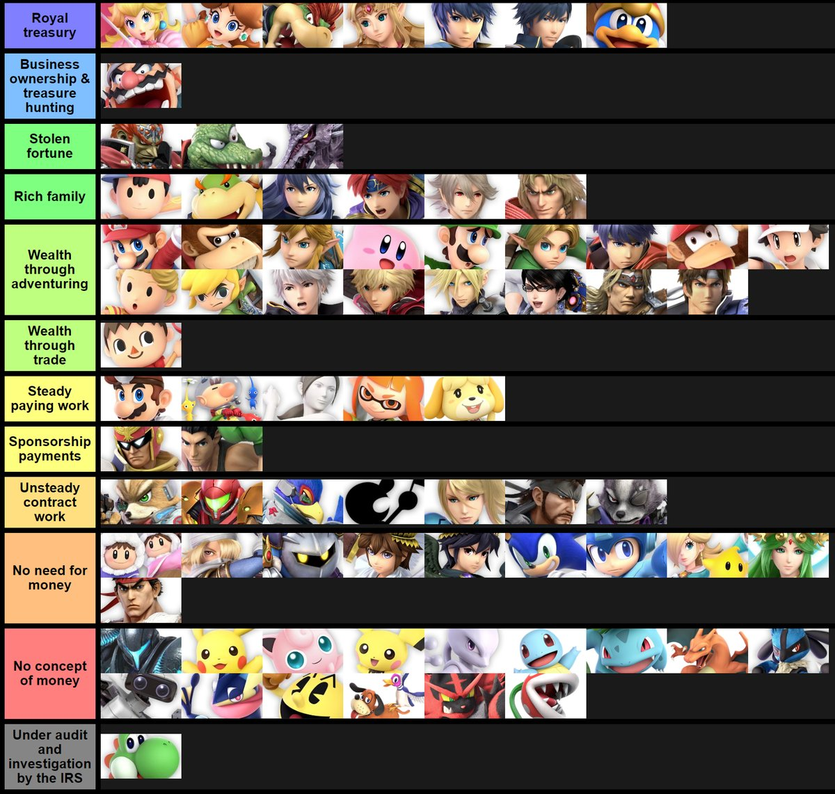 Source of income | Smash Ultimate Tier Lists | Know Your Meme