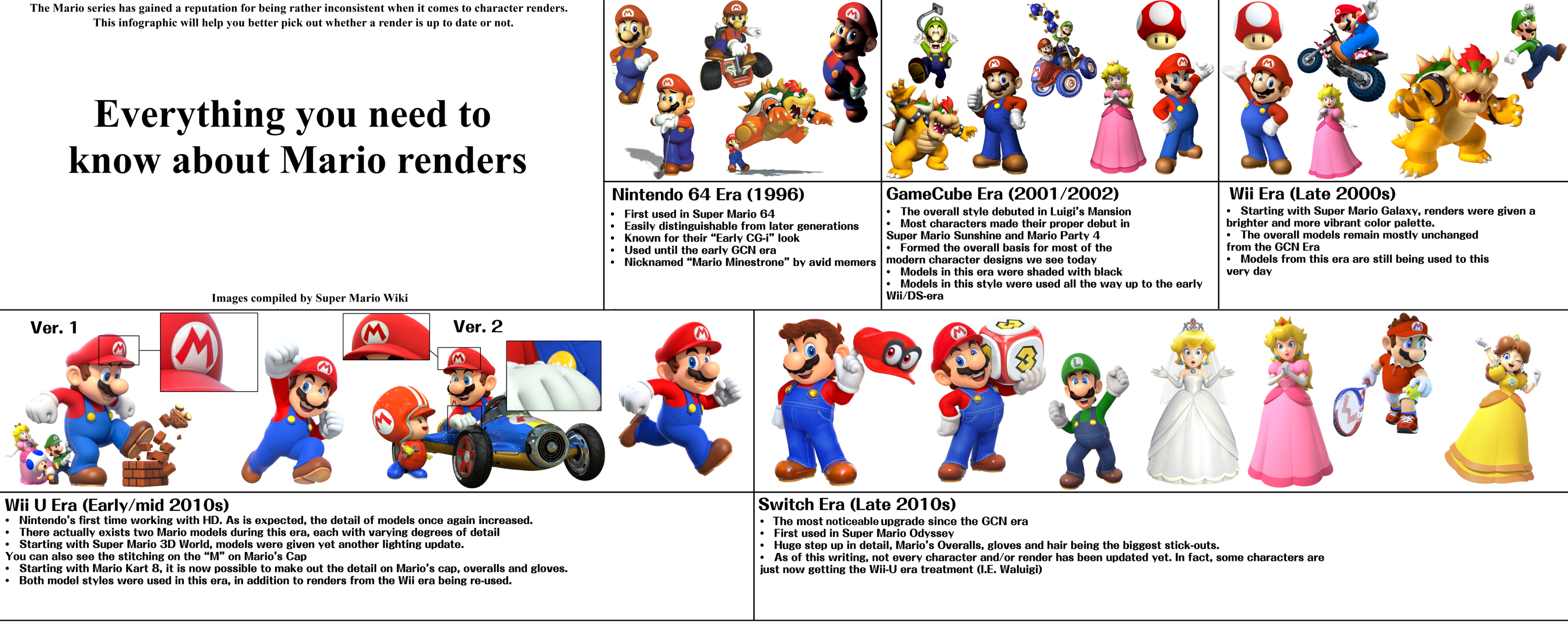 Everything You Need to Know About Mario Renders | Super