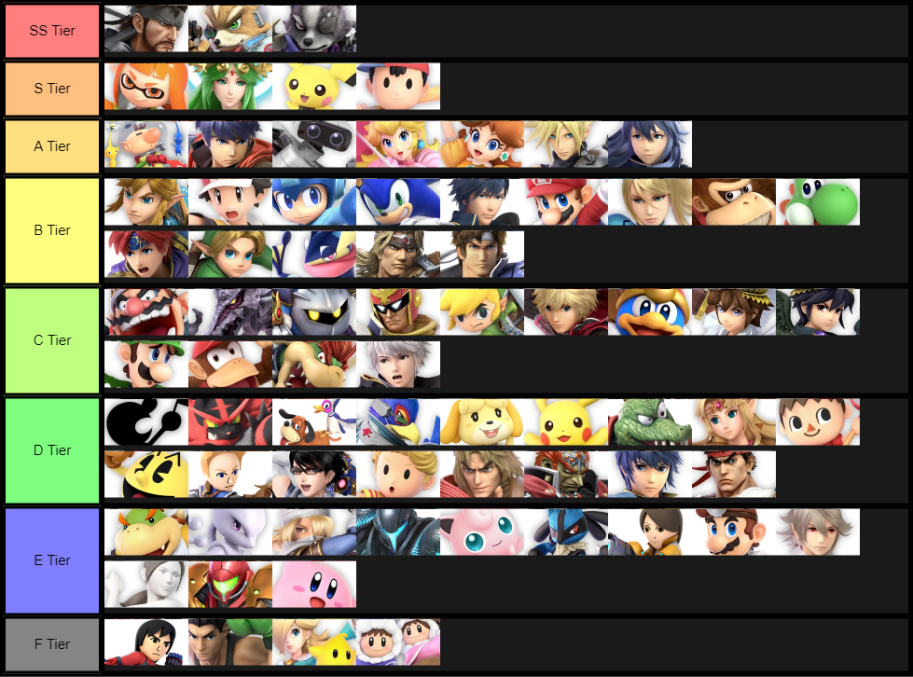 Ordered Tier list of Smash Bros Ultimate, based on 2 months