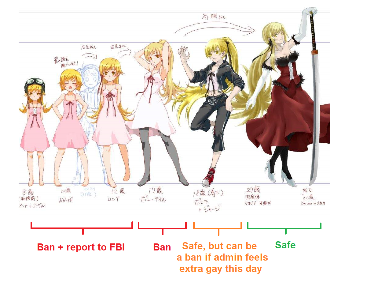 The loli-grown up scale to please your new Chinese overlords