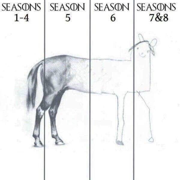 Visual Representation Game Of Thrones Know Your Meme