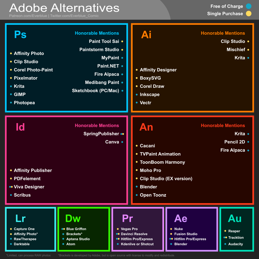Adobe Alternatives (updated and colorblind-friendly version) | Adobe