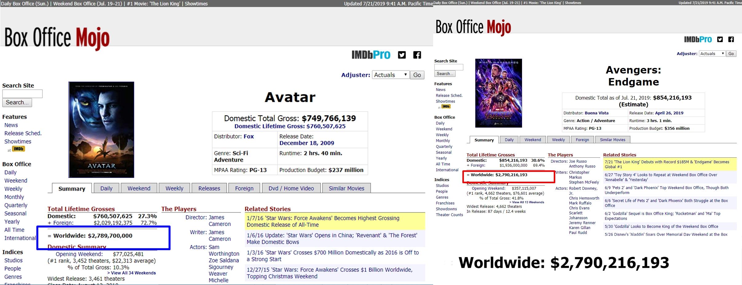 Endgame Beats Avatar at the Box Office | Avengers: Endgame