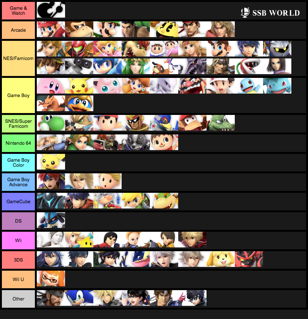 Tier List Based On Console Representation Updated V2 Smash Ultimate Tier Lists Know Your Meme