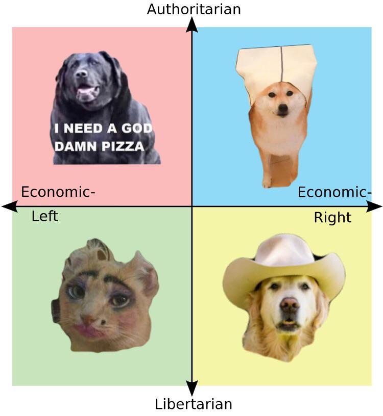 Political Compass using random animal pictures from my